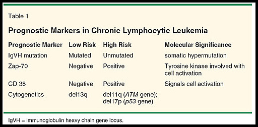 CLL - Cytogenetics